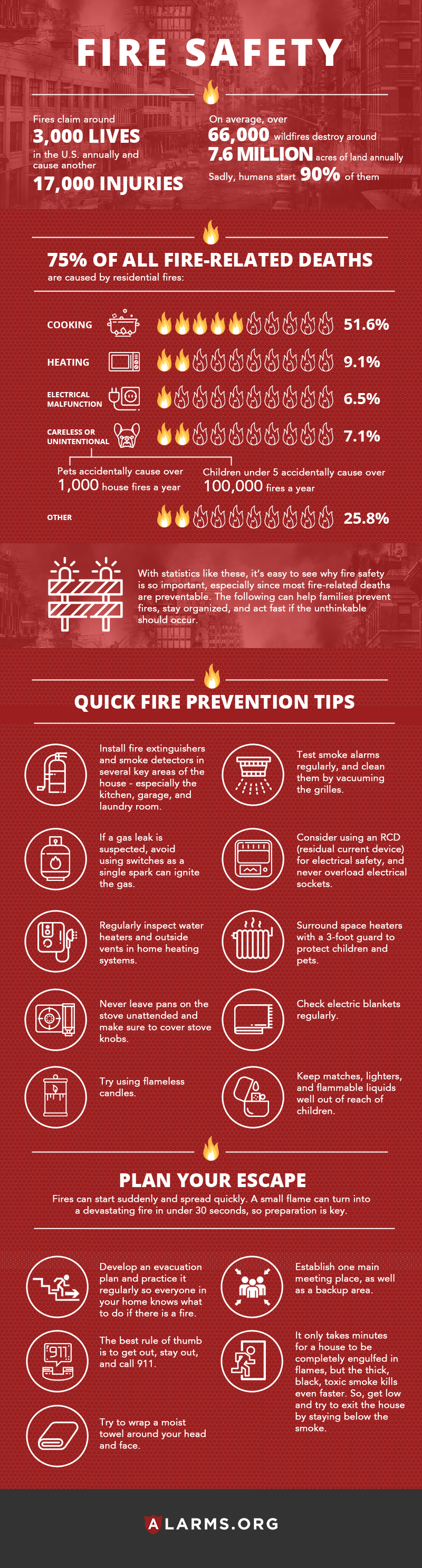 "alt=""Fire Safety Guide with Quick Fire Prevention Tips, Escape Plans and Fire Fact. All Information listed out on page"""